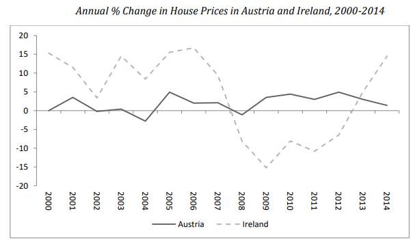 housingpricesireaus