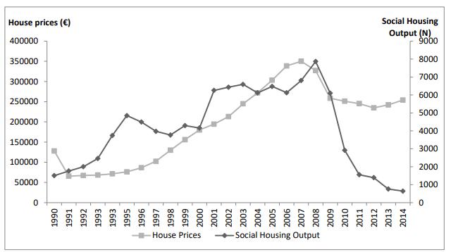 pricesoutputhousing